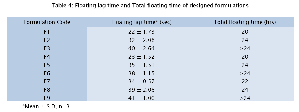 pharmaceutical-sciences-Floating-lag-time