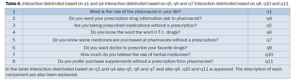pharmaceutical-sciences-Interaction-distributed