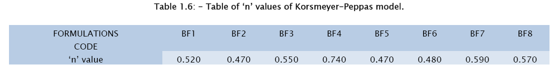 pharmaceutical-sciences-Korsmeyer-Peppas