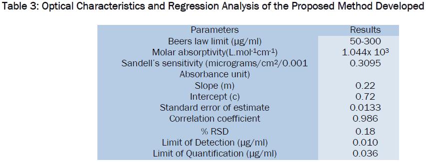 pharmaceutical-sciences-Optical-Characteristics-Regression