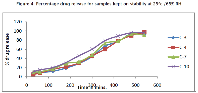 pharmaceutical-sciences-Percentage-drug-release-samples