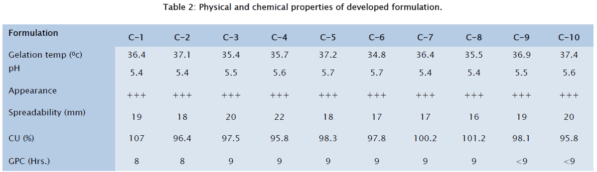 pharmaceutical-sciences-Physical-chemical-properties-developed