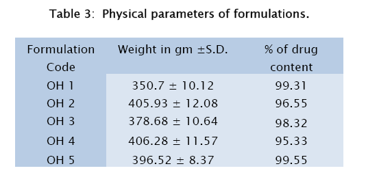 pharmaceutical-sciences-Physical-parameters