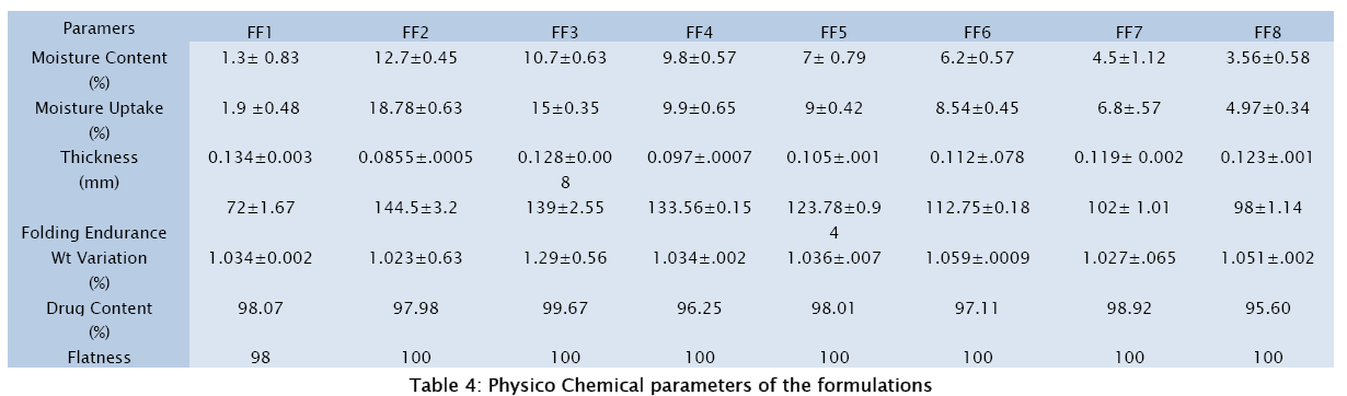 pharmaceutical-sciences-Physico-Chemical