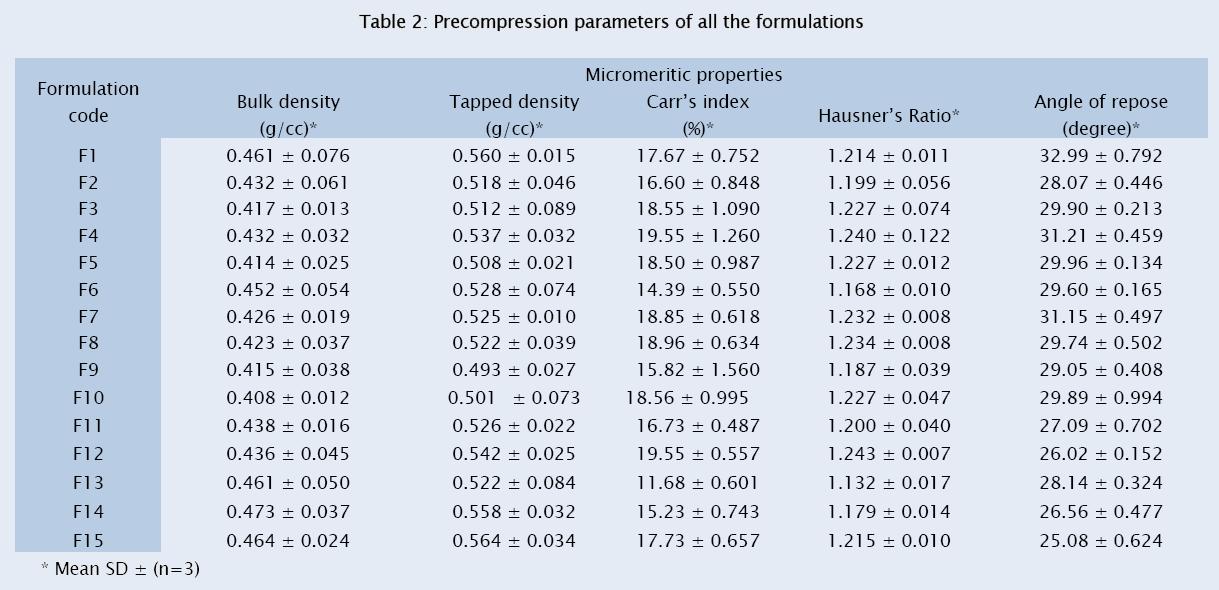 pharmaceutical-sciences-Precompression-parameters