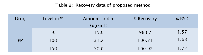 pharmaceutical-sciences-Recovery-data