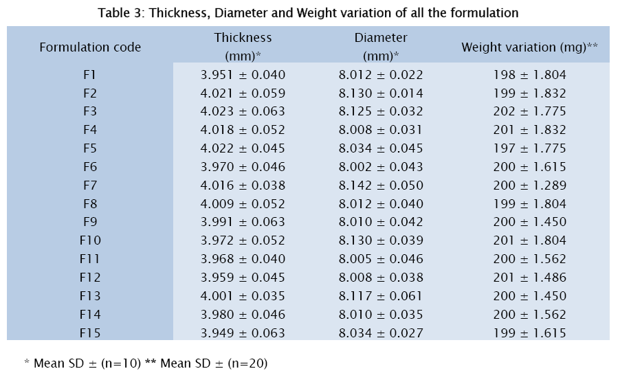 pharmaceutical-sciences-Thickness-Diameter-Weight