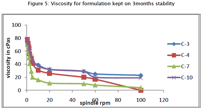 pharmaceutical-sciences-Viscosity-for-formulation-kept