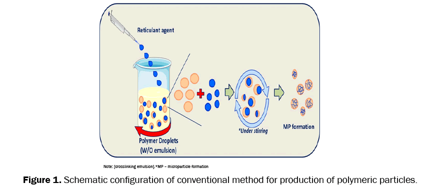 pharmaceutical-sciences-conventional-method