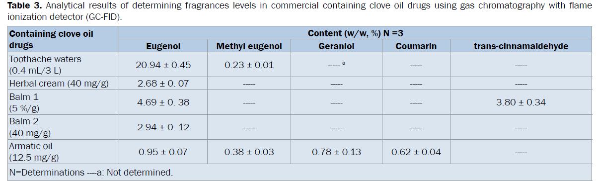 pharmaceutical-sciences-determining-fragrances