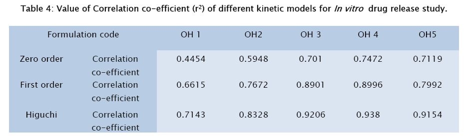 pharmaceutical-sciences-different-kinetic-models