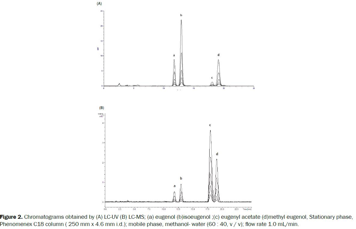 pharmaceutical-sciences-eugenol-isoeugenol