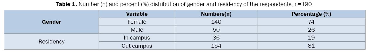 pharmaceutical-sciences-gender-residency