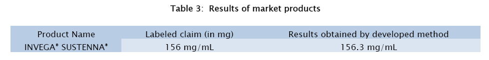 pharmaceutical-sciences-market-products