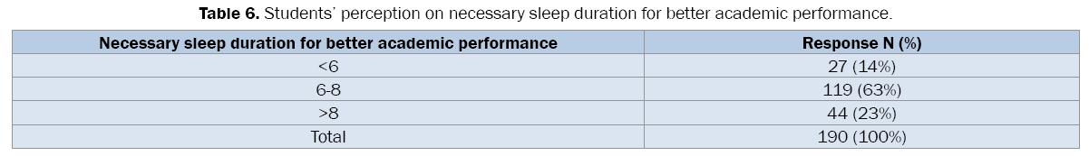 pharmaceutical-sciences-necessary-sleep