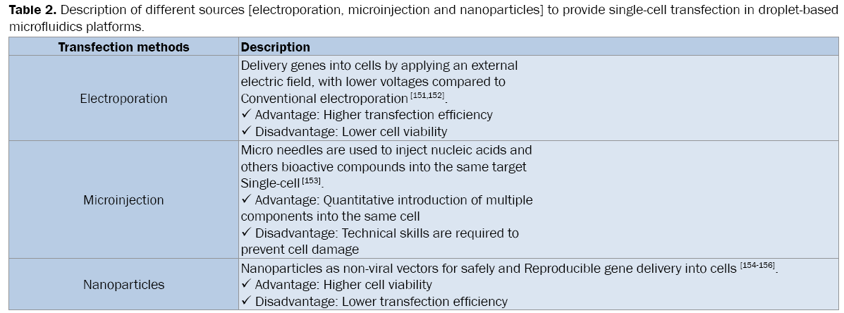 pharmaceutical-sciences-single-cell-transfection