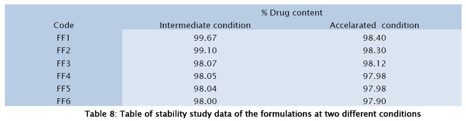 pharmaceutical-sciences-stability-study-data