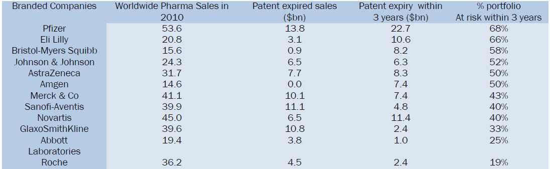 Uk drug patent expiry dates