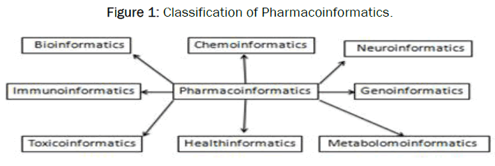 pharmaceutics-nanotechnology-Classification-Pharmacoinformatics
