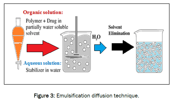pharmaceutics-nanotechnology-Emulsification-diffusion