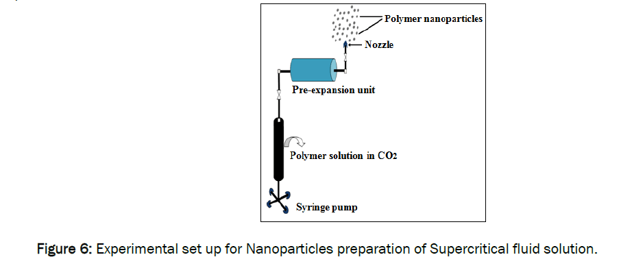 pharmaceutics-nanotechnology-Nanoparticles-preparation