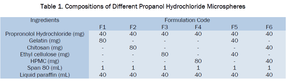 Formulation And Evaluation Of Propranolol Hydrochloride
