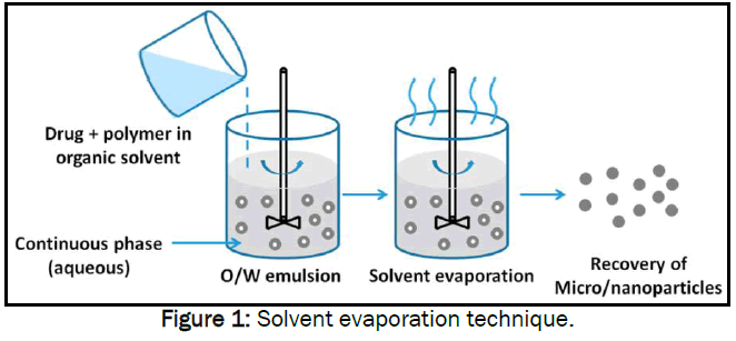 pharmaceutics-nanotechnology-Solvent-evaporation