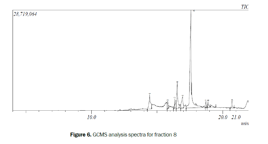 pharmacognosy-GCMS-analysis
