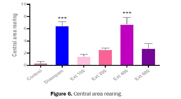 pharmacognosy-phytochemistry-Central-area-rearing