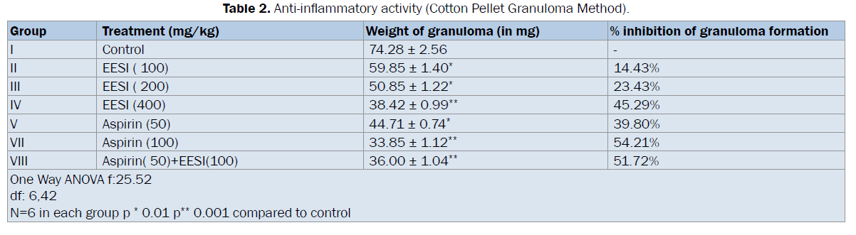 pharmacognosy-phytochemistry-Cotton-Pellet-Granuloma