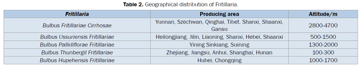 pharmacognosy-phytochemistry-Geographical-distribution-Fritillaria