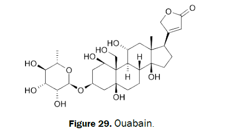 pharmacognosy-phytochemistry-Ouabain