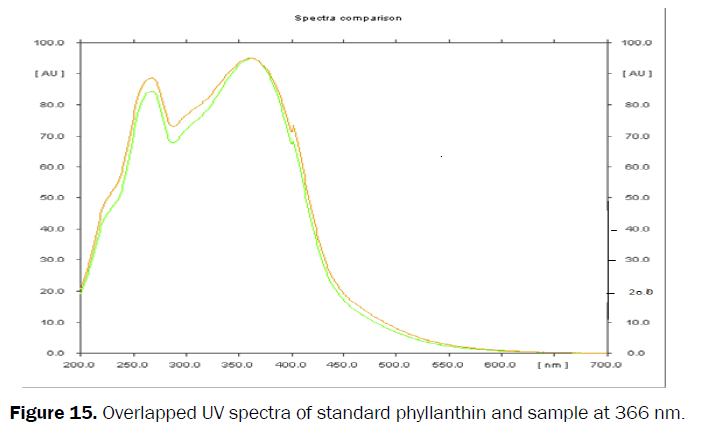 pharmacognosy-phytochemistry-Overlapped-UV-spectra