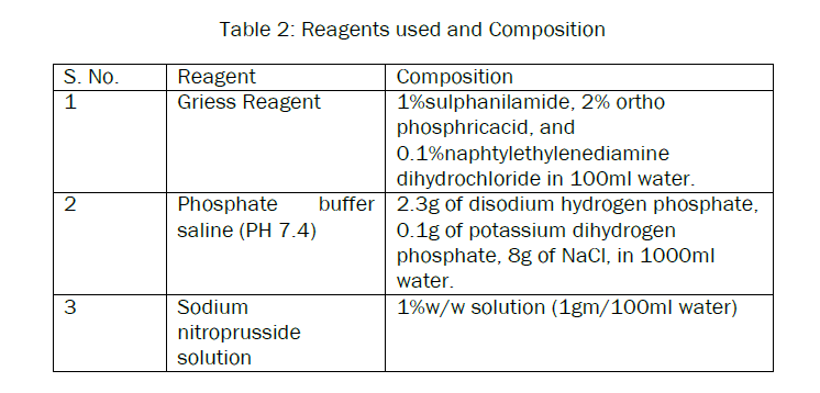 pharmacognosy-phytochemistry-Reagents-used-Composition