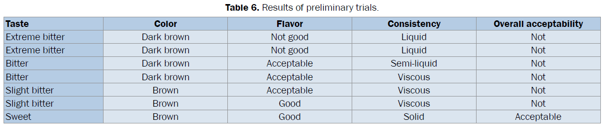 pharmacognosy-phytochemistry-Results-preliminary-trials