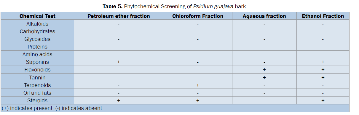 pharmacognosy-phytochemistry-Screening-Psidium-guajava