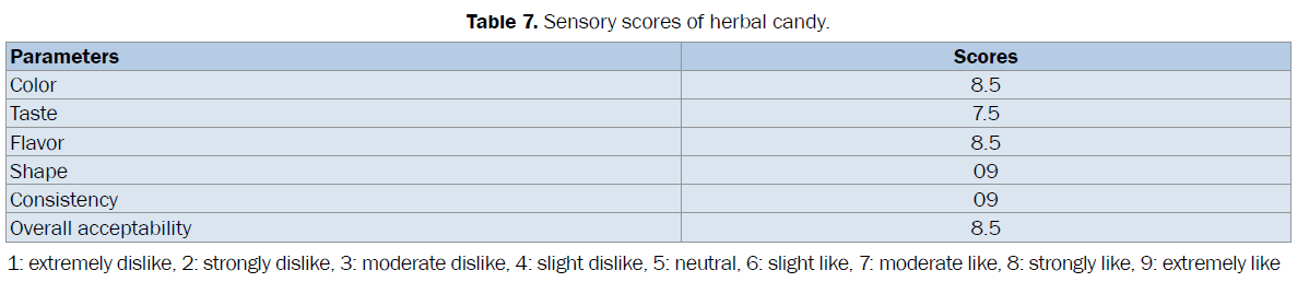 pharmacognosy-phytochemistry-Sensory-scores-herbal
