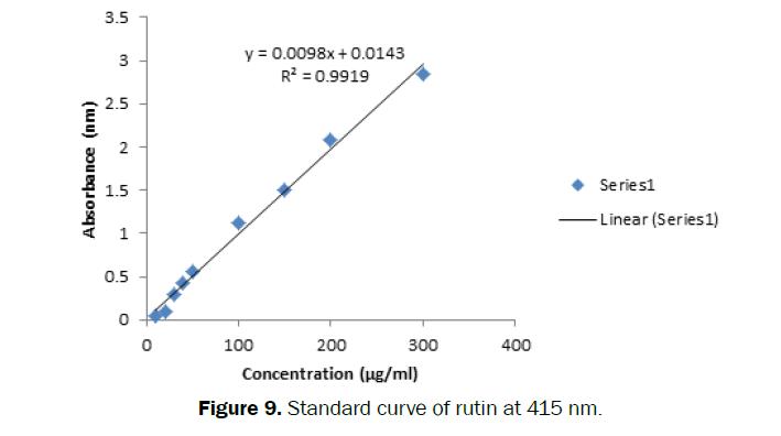 pharmacognosy-phytochemistry-Standard-curve-rutin