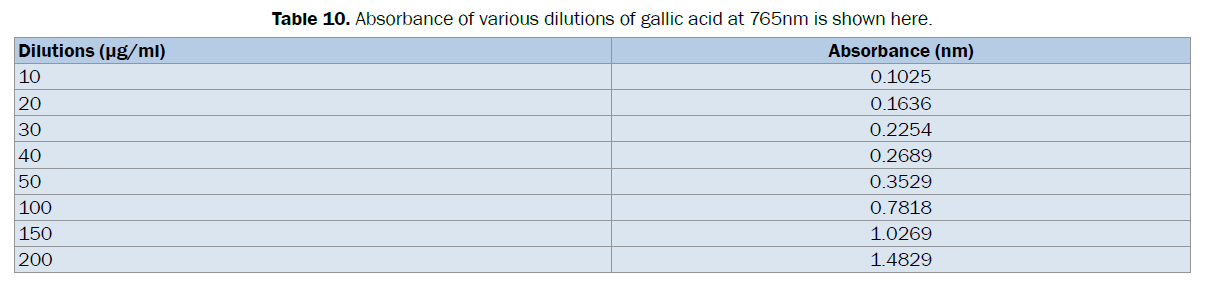 pharmacognosy-phytochemistry-dilutions-gallic-acid