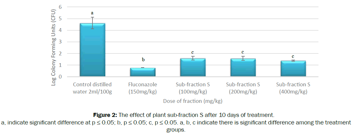 pharmacognosy-phytochemistry-plant-sub-fraction