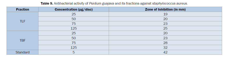 pharmacognosy-phytochemistry-staphylococcus-aureus