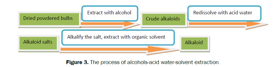 pharmacognosy-phytochemistry-water-solvent-extraction
