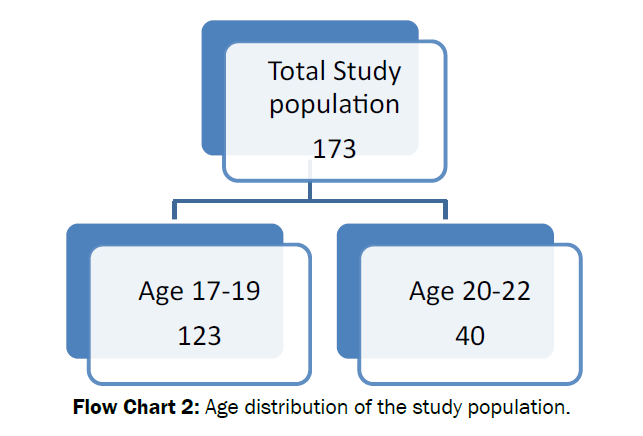 pharmacology-toxicological-studies-Age-distribution