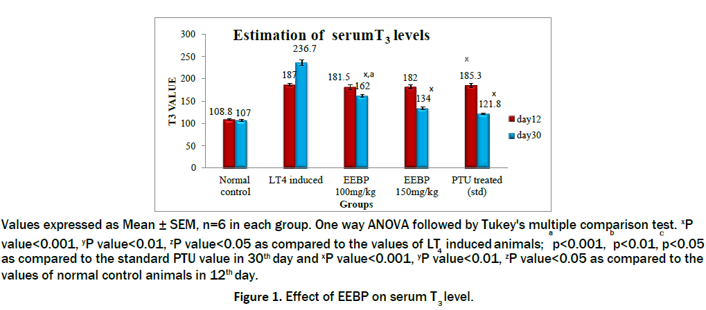 pharmacology-toxicological-studies-EEBP-serum