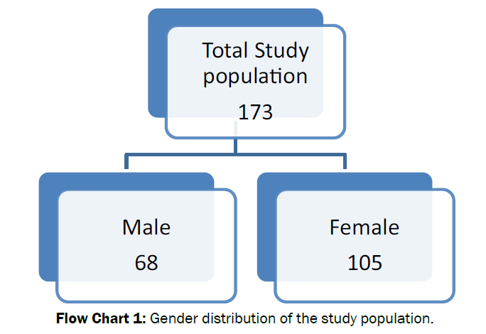 pharmacology-toxicological-studies-Gender-distribution