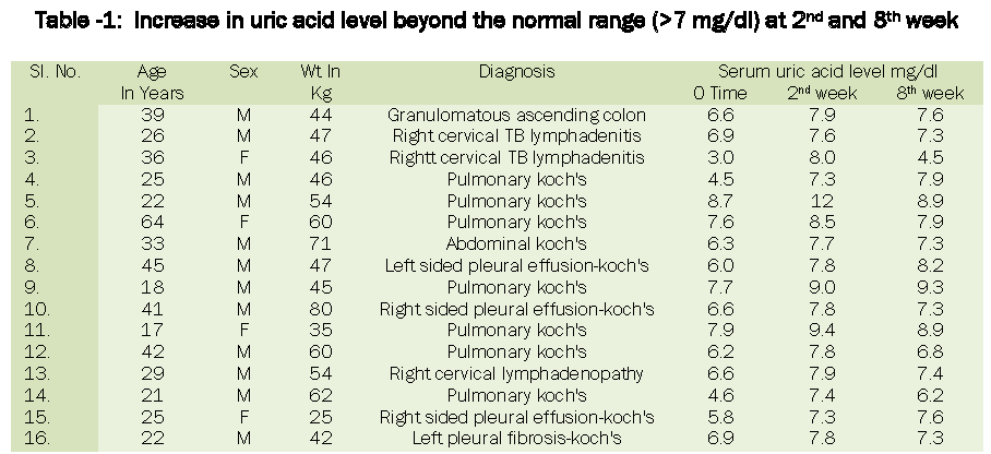 pharmacology-toxicological-studies-Increase-uric-acid