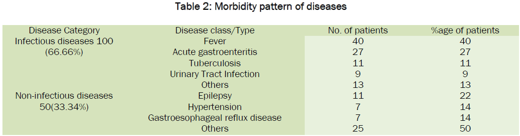 pharmacology-toxicological-studies-Morbidity-pattern-diseases
