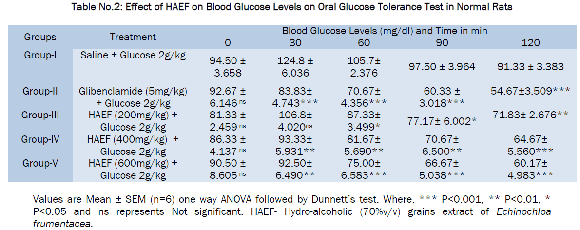 pharmacology-toxicological-studies-Oral-Glucose-Tolerance