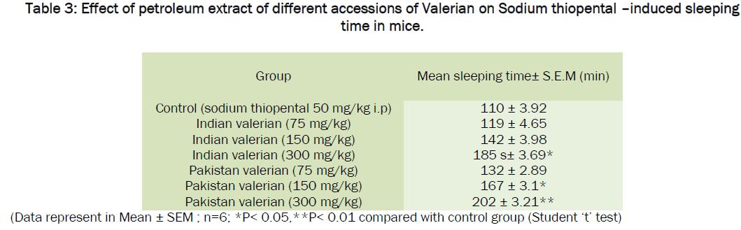 pharmacology-toxicological-studies-Valerian-Sodium-thiopental