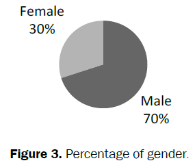 pharmacy-and-pharmaceutical-sciences-Percentage-gender